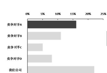 标题在数据分析图表中起到点睛的作用