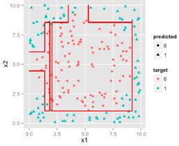 逻辑回归,决策树,支持向量机 选择方案
