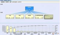 数据分析方法之分解分析介绍