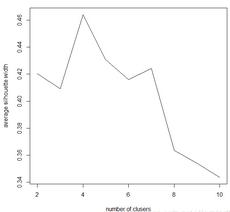 R语言获取优化的k均值聚类