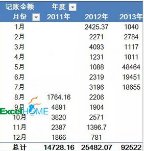 Excel技能分享:如何汇总不同年月的数据