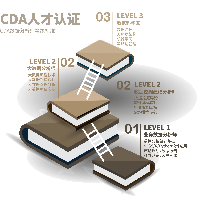 数据分析师认证考核——提高职业含金量!