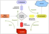 深入剖析Python的爬虫框架Scrapy的结构与运作流程