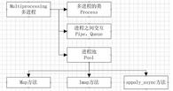 深入理解python多进程编程