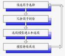 多因子量化选股模型的筛选和评价:打分法与回归法