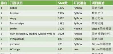 量化投资—为什么选择Python