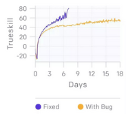 AI 又赢了! OpenAI 玩Dota 2在5v5比赛中击败人类玩家