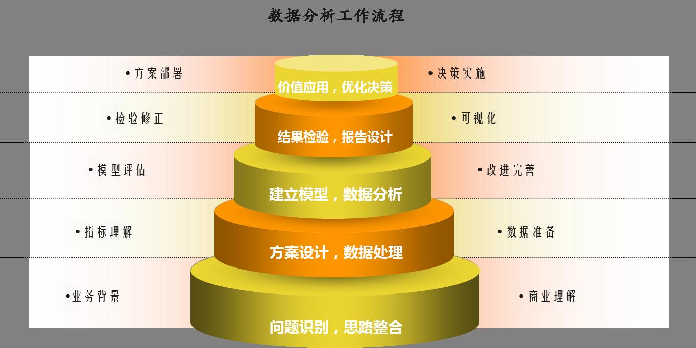 CDA认证标准及课程体系