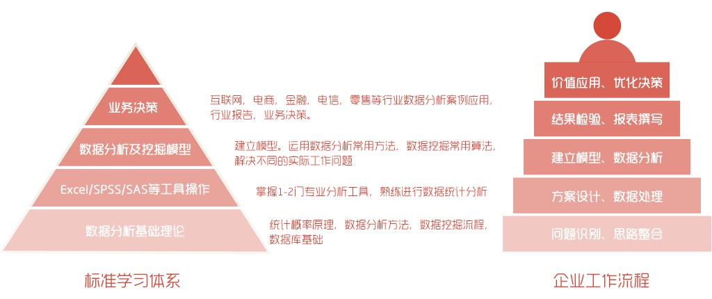 CDA数据分析师脱产班@深圳,从零开始,系统提升,12天入行,高薪就职!