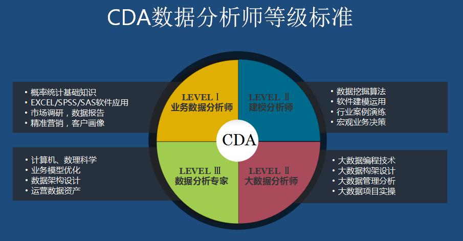CDA数据分析师有哪些课程?