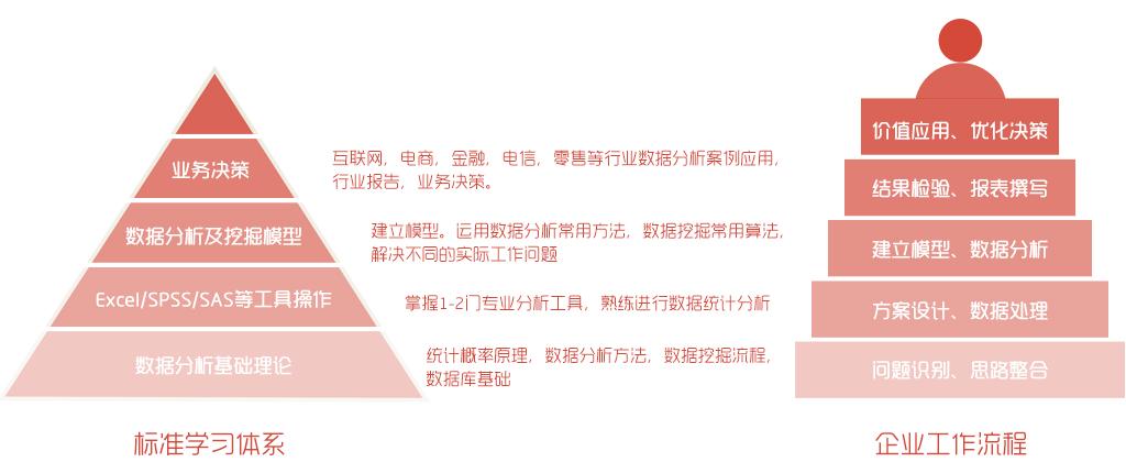 CDA考前最后一期_第17期报名即将截止,上海/广州面授课程!