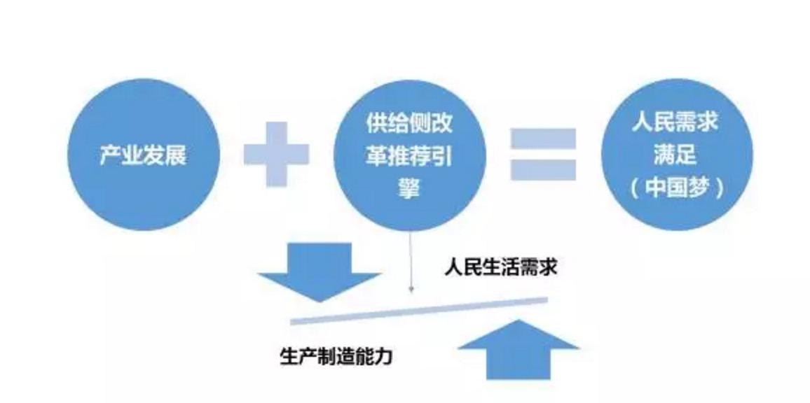 """张涵诚:用大数据推进""""供给侧""""改革"""