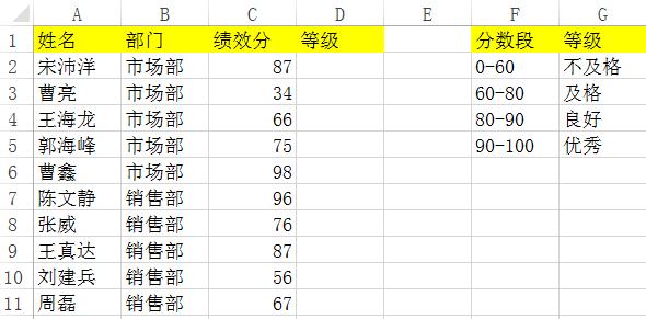 Excel简化办公系列之一 | VLOOKUP代替IF函数