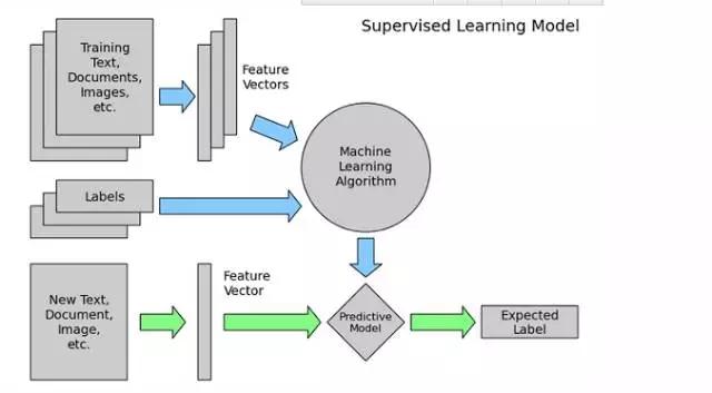 美团实例详解机器学习如何解决问题