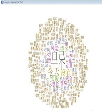 R学习笔记—wordcloud包制作词云图