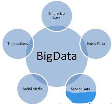 大数据价值:分析为王