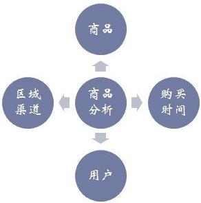 商品分析(线下)主要数据指标有哪些?