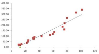 小白学数据分析--回归分析在游戏人气分析的应用探索