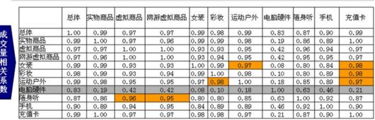 小白学数据分析--相关分析之距离分析在道具购买量的