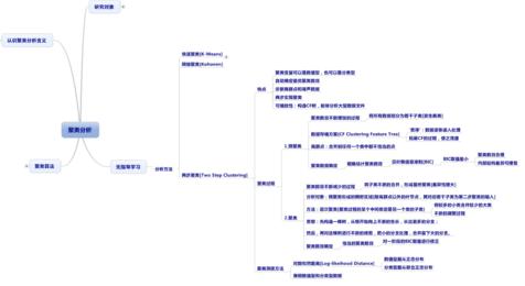 小白学数据分析--聚类分析理论之TwoSteps理论篇+实践篇