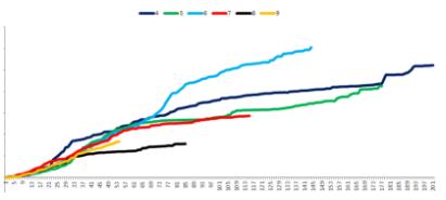 小白学数据分析--新登付费玩家研究模型