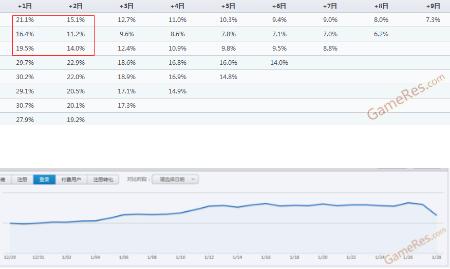 小白学数据分析--留存率分析_I次日留存率突然下降了50%