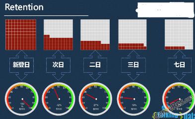 小白学数据分析--什么是DAU_II[玩家粘性分析模型]