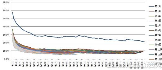 小白学数据分析--留存率与运营活动分析_I