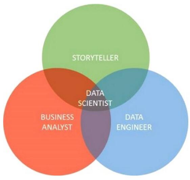 2016年数据科学家将扮演什么角色?