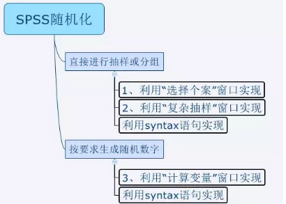 如何通过SPSS软件实现随机化过程