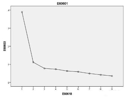 利用SPSS检验项目反应理论的单维性