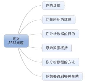 自学SPSS遇到疑难,如何正确的提问?