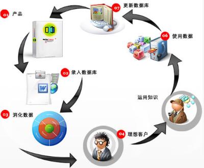 数据库营销与数据挖掘
