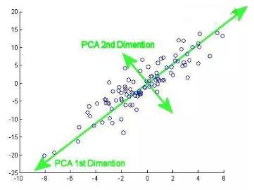 用降维方法解读数据分析