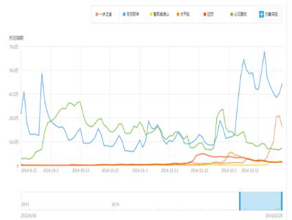 浅谈网络游戏中新用户首日流失的数据分析