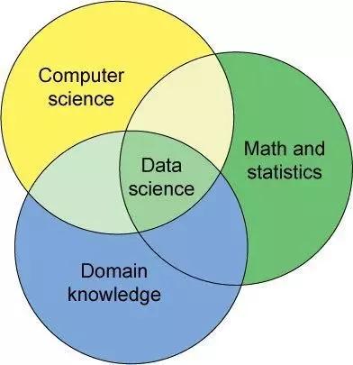 互联网数据分析,如何准备行业知识?