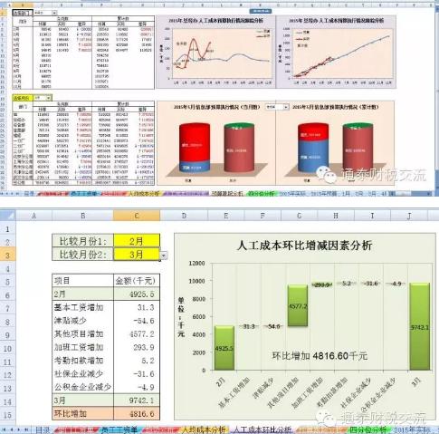 运用excel函数,数据透视表和图表灵活分析薪酬数据