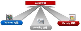用大数据技术挖掘视频监控数据的价值