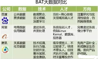 BAT的大数据优劣势与策略分析