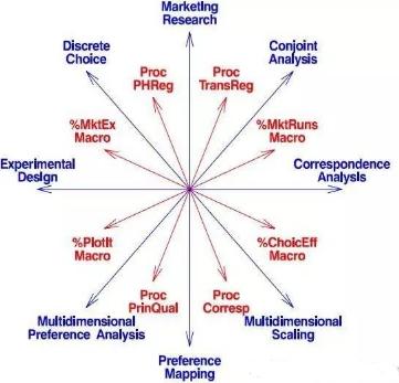 SAS市场研究应用介绍:组合/联合分析