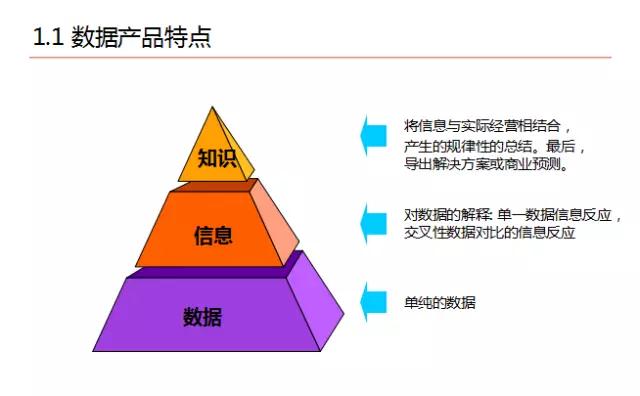 京东平台数据化运营实践
