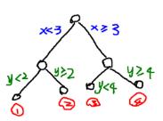 机器学习算法复习--随机森林