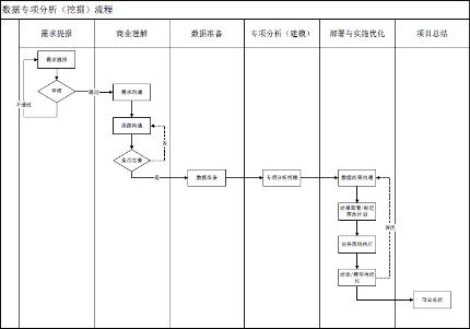 如何建立落地型数据分析(挖掘)流程