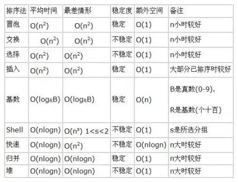 一文读懂如何用 Python 实现6种排序算法
