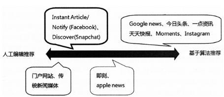 大数据新闻生产的实践与反思