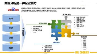 """企业的数据分析能力金字塔:传统行业如何""""玩""""大数据"""
