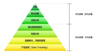 一个靠谱的数据分析师是怎样炼成的