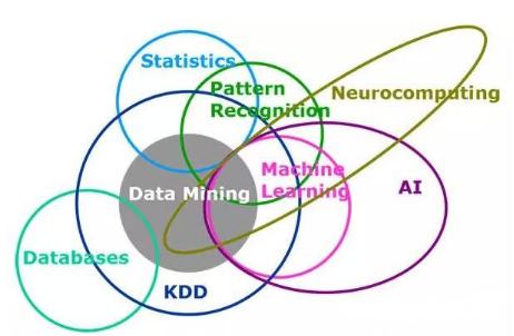 机器学习、数据挖掘、人工智能、统计模型这么多概念有何差异