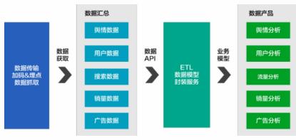 数据产品经理的工作类型和能力要求