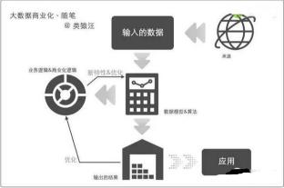 从数据、模型到业务的大数据商业化逻辑